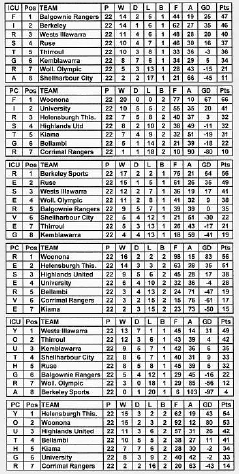 BRFC2008Tables