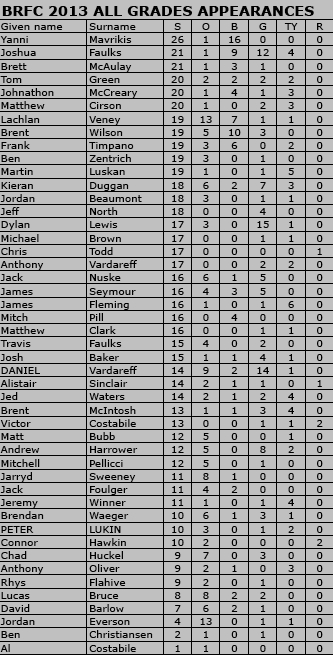BRFC 2013 All Grades Appearances