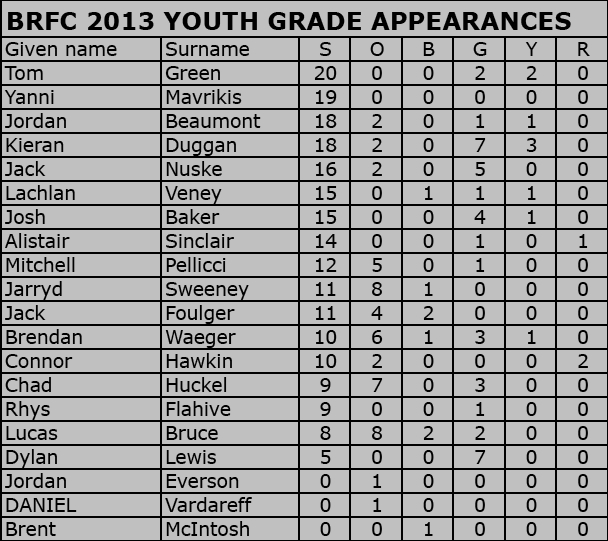 BRFC 2013 Youth Grade Appearances